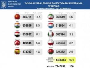 Китай став найбільшим ринком збуту української продукції - міністерство