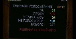Рада не уволила Авакова