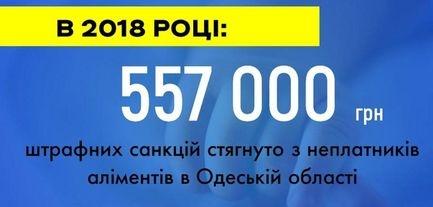 В Одесской области должников по алиментам оштрафовали на 557 тысяч гривен