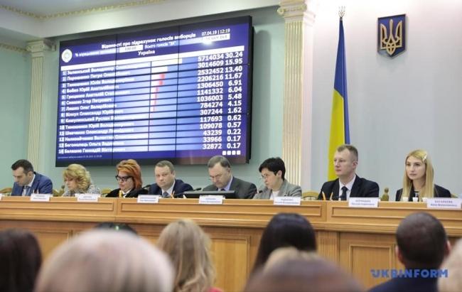 ЦИК официально обнародовала результаты 1-го тура выборов президента