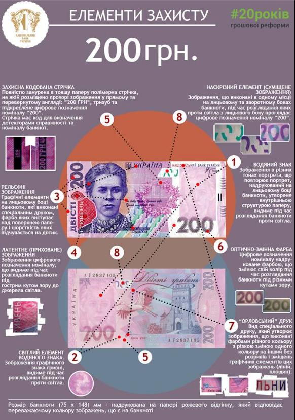 Обнаружена серия поддельных 200-гривневых купюр: как распознать фальшивку