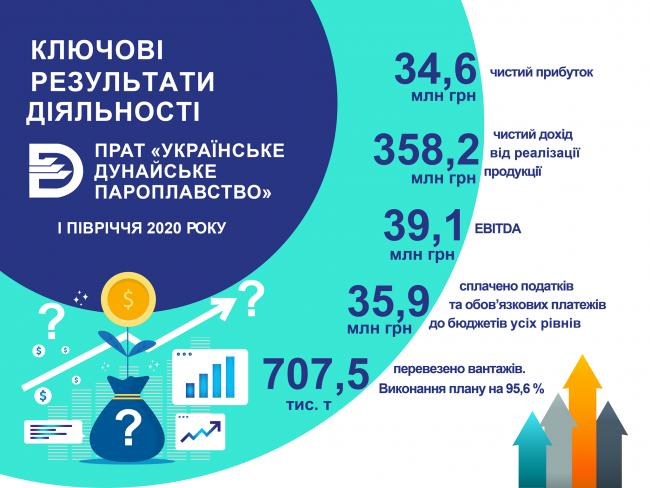 УДП заявило о рекордной прибыли