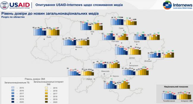 В Одесской области самый низкий показатель доверия к СМИ по Украине
