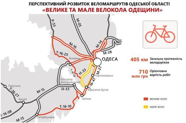 В ближайшие годы в Одесском регионе появится более 400 км велодорожек