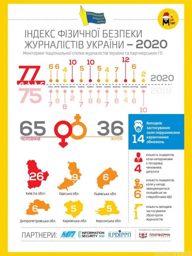 Одесская область занимает второе место в Украине по нападениям на журналистов